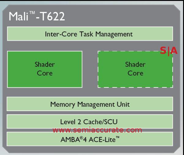 The ARM Mali T622 core block diagram