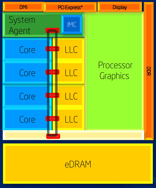 Intel Haswell with Crystalwell block diagram