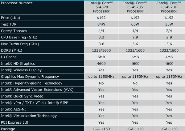 Lower end Haswell i5 SKUs and specs