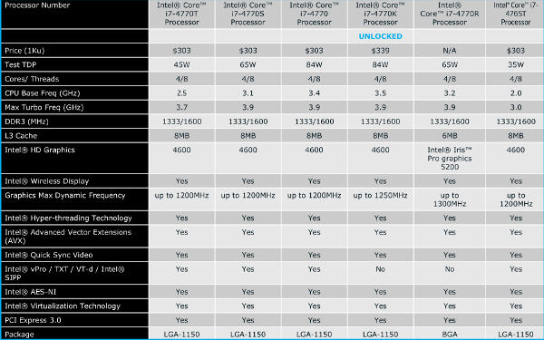Intel Haswell i& SKUs and specs