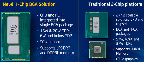 Intel Haswell packaging options