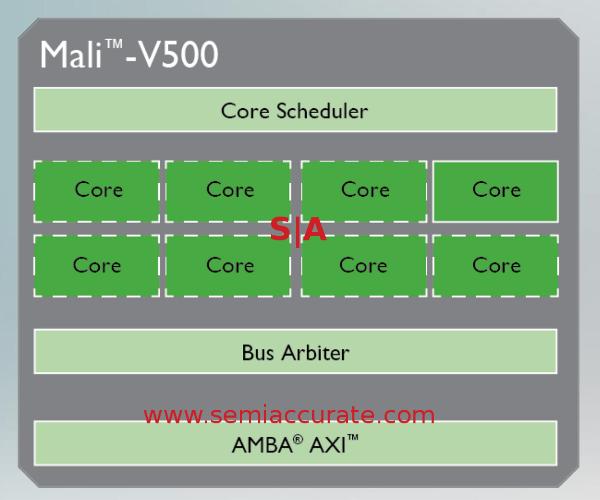 The ARM Mali V500 core block diagram