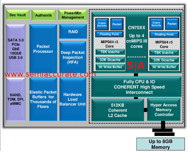 Cavium Octeon III block diagram