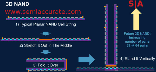 Applied Materials 3D NAND concept