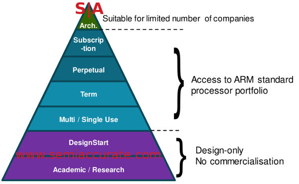 The ARM licensing pyramid