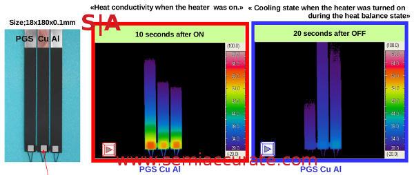 Panasonic PGS, Al, and Cu thermal tests