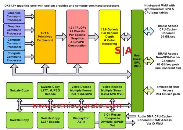 XBox One GPU and related blocks diagram
