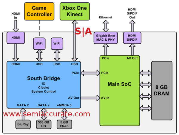 XBox One system diagram with the SoC, South Bridge, and peripherals