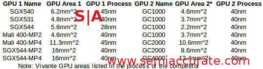 Mobile GPU size table with Vivante equivalents
