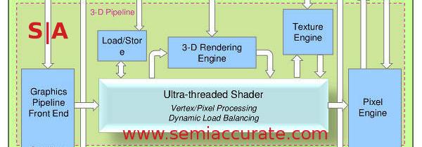 Vivante GCCORE 3D Unit block diagram