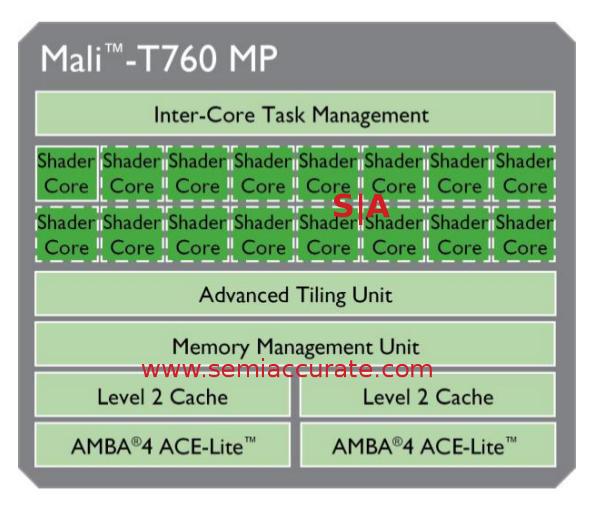ARM Mali-T760 block diagram