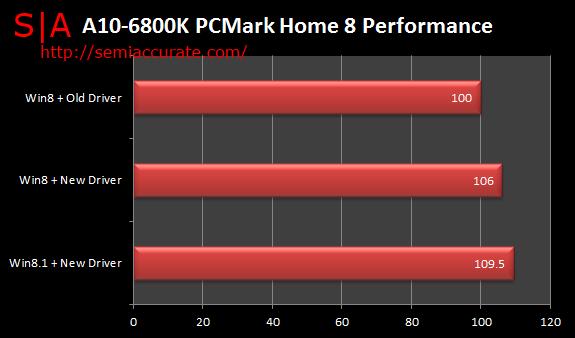 APU performance boost