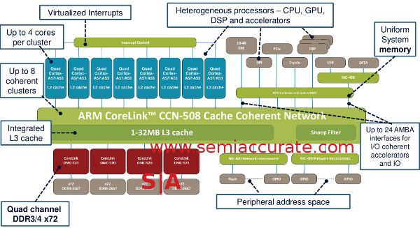 ARM CCN-508 bus diagram