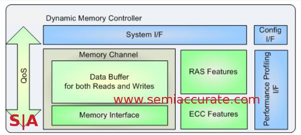 ARM DMC-520 bus controller