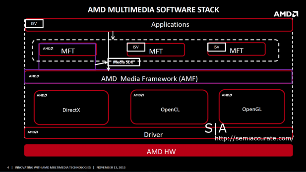 AMD Media SDK SS