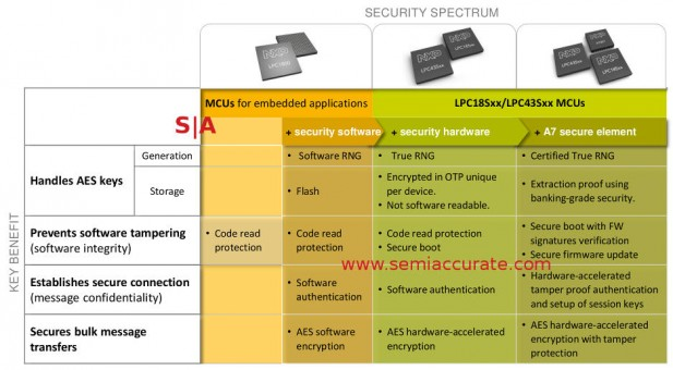 NXP security ranges for controllers
