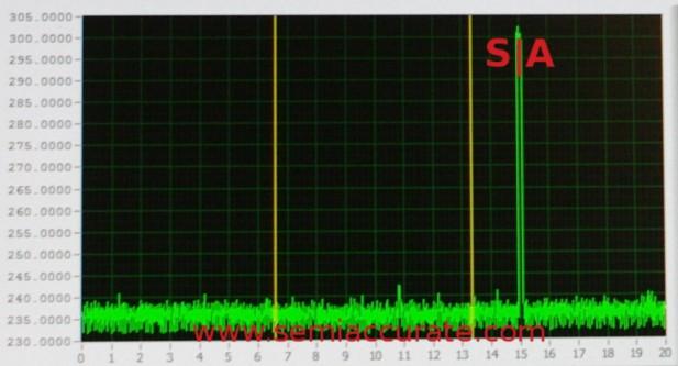 Qualcomm 810 modem power draw graph