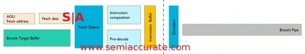 ARM M7 front end diagram