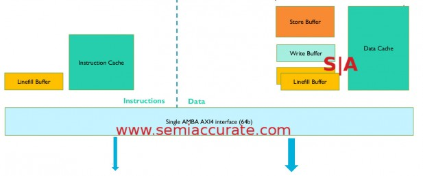 ARM M7 AXI bus memory diagram