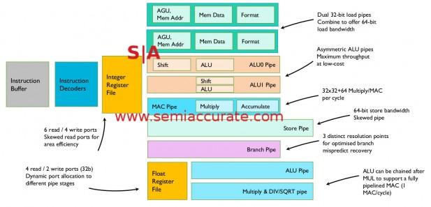 ARM M7 pipeline diagram