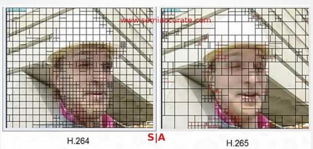 H.264 vs H.265 macroblock diagram