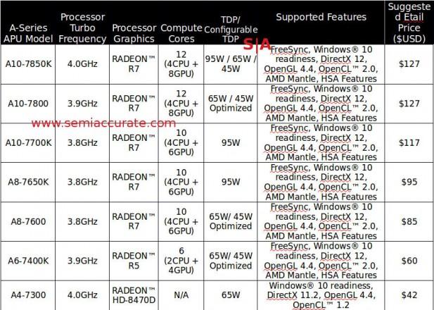 AMD 7000 series desktop APU lineup