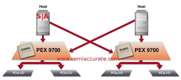 Avago PLX PEX9700 failover and sharing architecture
