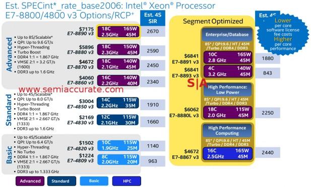 Intel Xeon E7v3 SKU chart