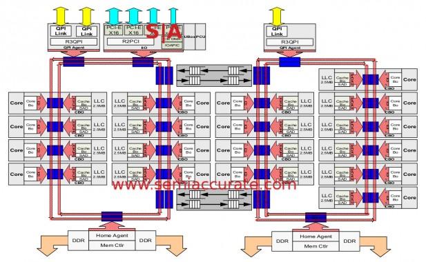 E7v3 die overview