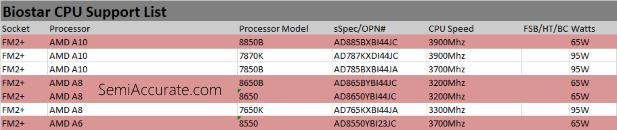 Godavari AMD CPU Support