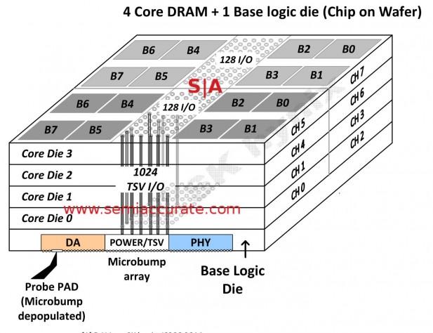 Hynix HBM stack detail diagram