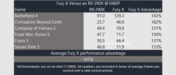 AMD Fury X Performance