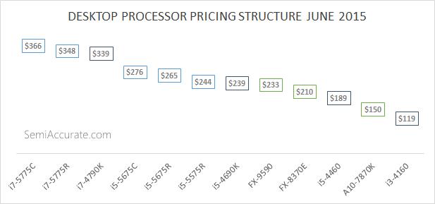 Desktop Processor Pricing June 2015
