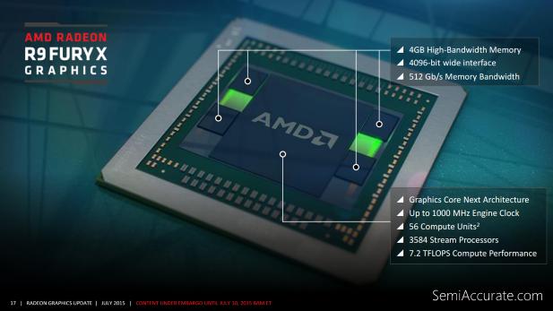AMD R9 Fury