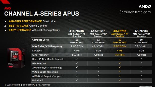 APU 7670K specs