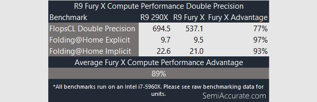 Compute Double Fury X