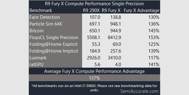 Compute Single Fury X