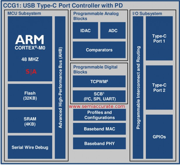 Cypress CCG1 Block Diagram