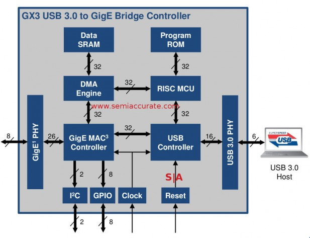 Cypress GX3 USB Ethernet bridge