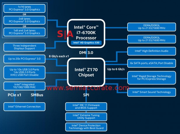 Intel Z170 block diagram