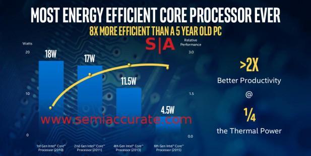 Five year Intel laptop comparison
