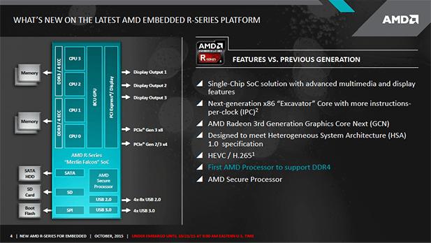 AMD Merlin Falcon DDR4 PS