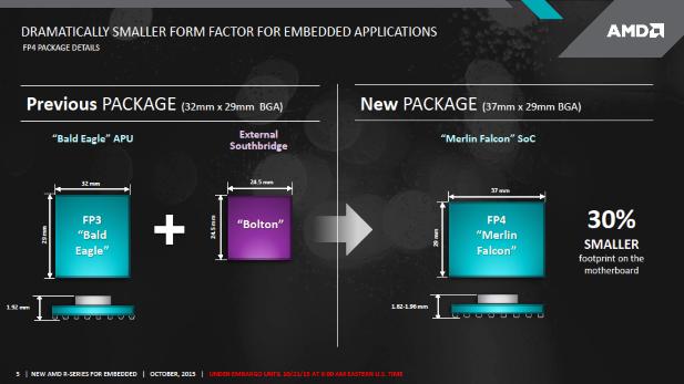 AMD Merlin Falcon SoC