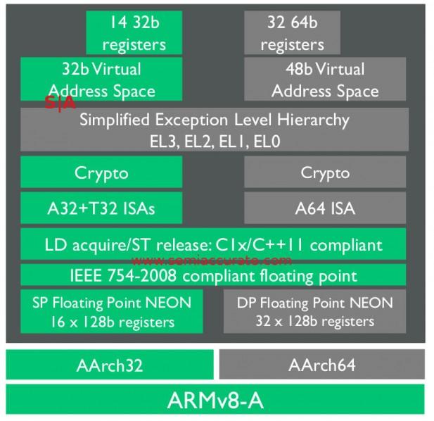 ARM A35 ISA map 32-bit mode