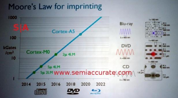 ARM imprint lithography roadmap