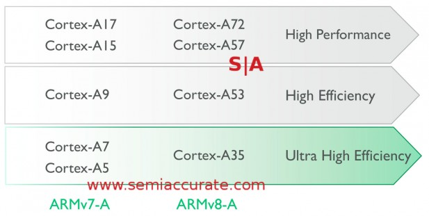 The ARM roadmap through current