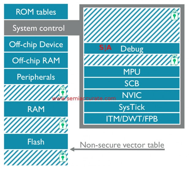 ARM v8-M non-secure memory model example