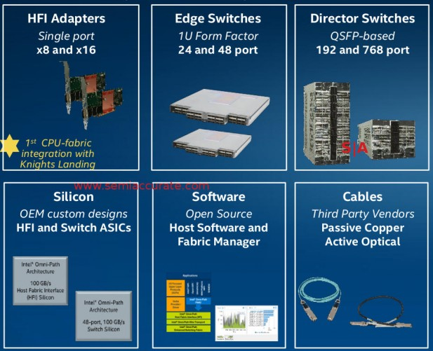 Intel SSF piecesa