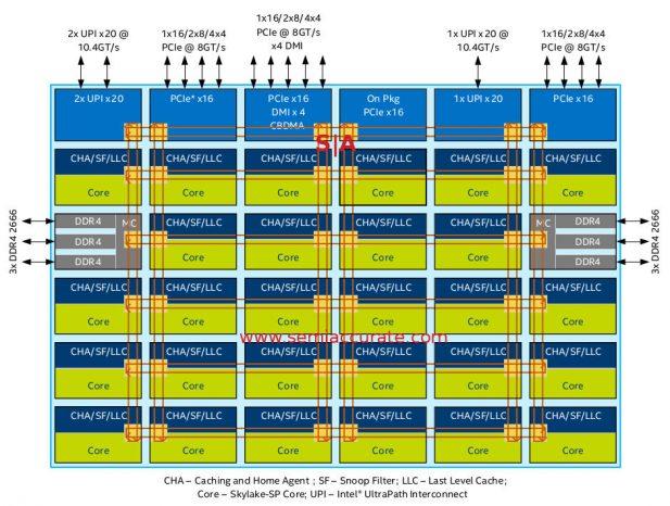 Intel Purley XCC die diagram