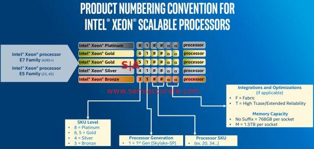 Intel Purley Seon decoder ring